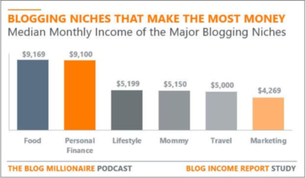 blogging niches that make the most money