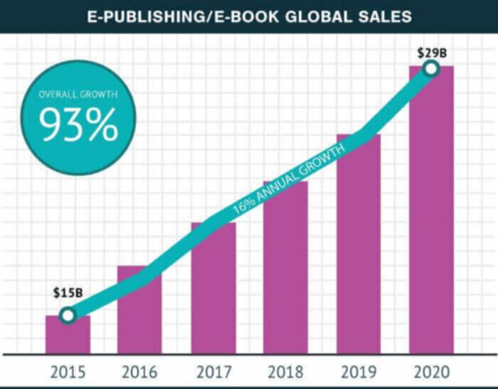 global sales statistics of ebooks