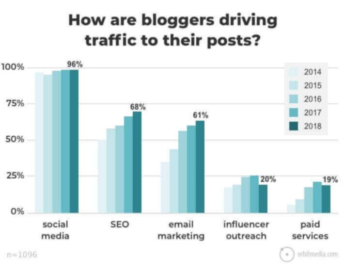 How bloggers drive traffic to their blog posts
