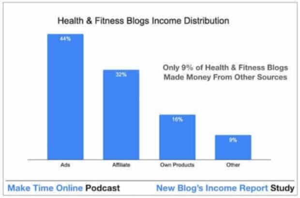 How health & fitness blogs make money online