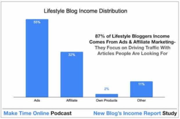 How lifestyle blogs make money online