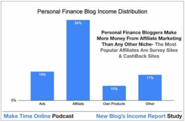 How personal finance blogs earn money online