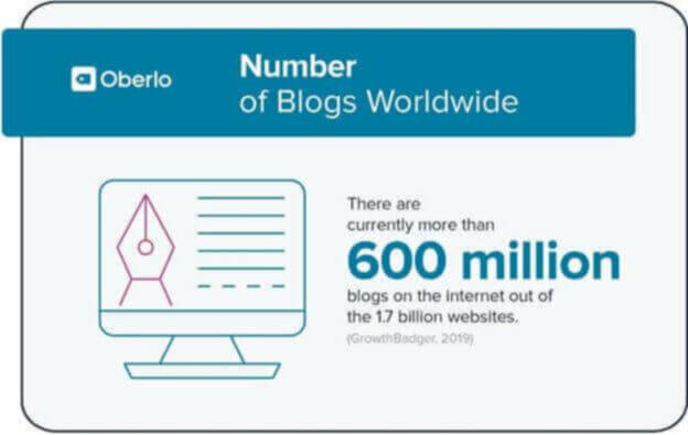 How many blogs worldwide
