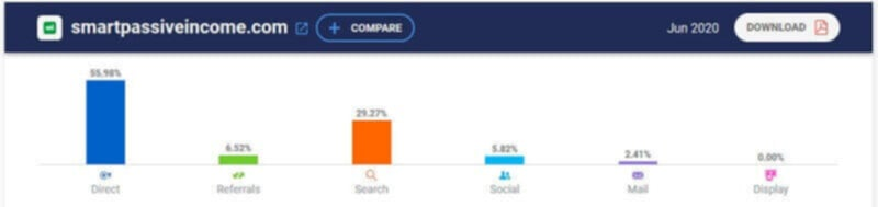Pat Flynn highest paid blogger - traffic