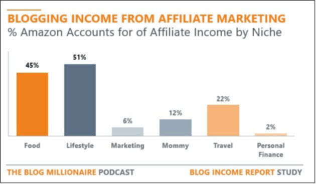 What blog niches earn the most from affiliate marketing