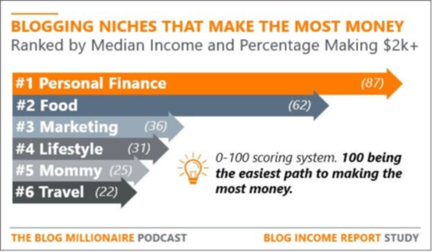 What blogging niches are the easiest to make money