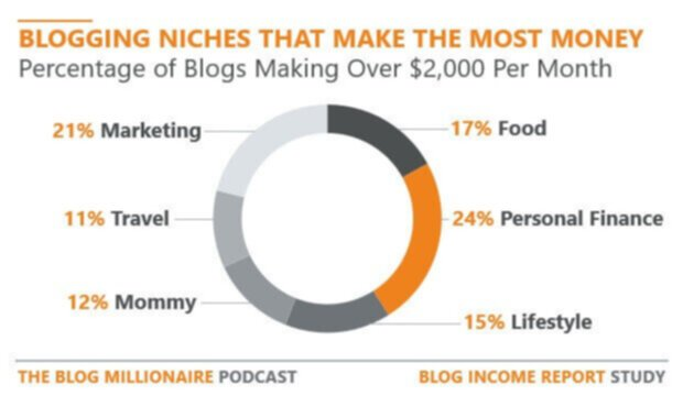 Blogging niches that make the most money for bloggers