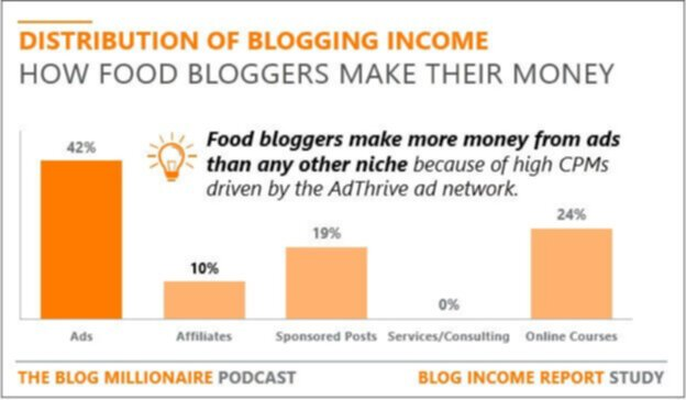 How food bloggers make money online