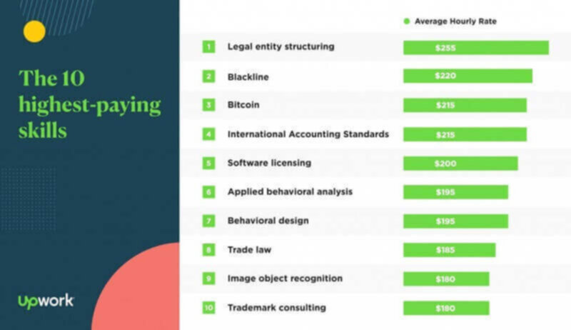 highest paid skills for freelancers