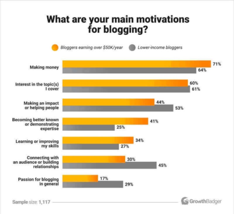 Why people blog