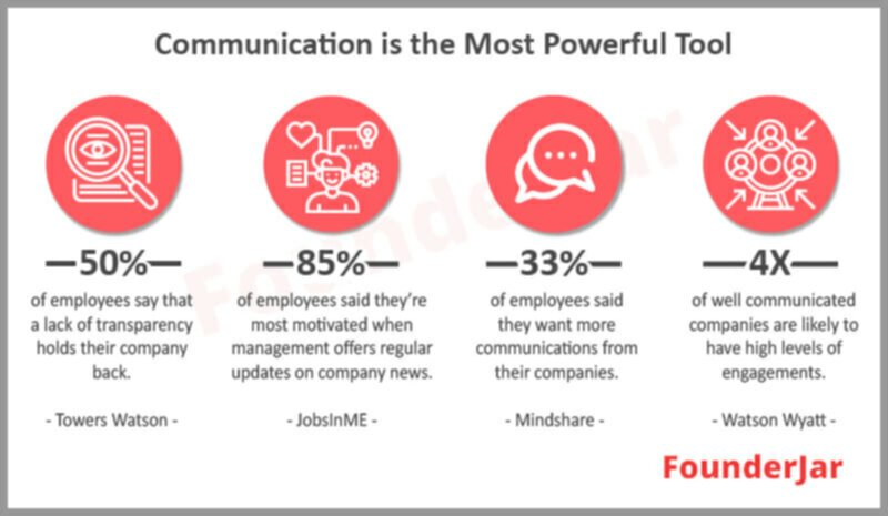 Communication is the most powerful tool