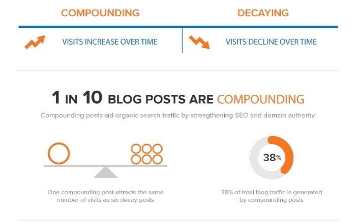 1 in 10 blog posts receives the title of being a 'Compounding' post