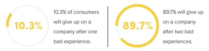 10% of consumers will give up on a company after one bad experience