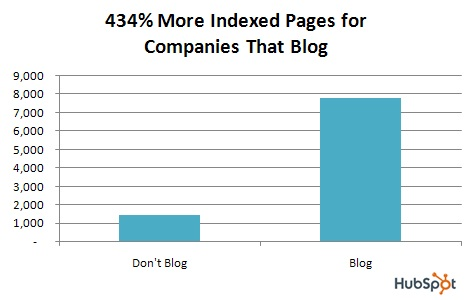 434% more indexed pages for companies that blog