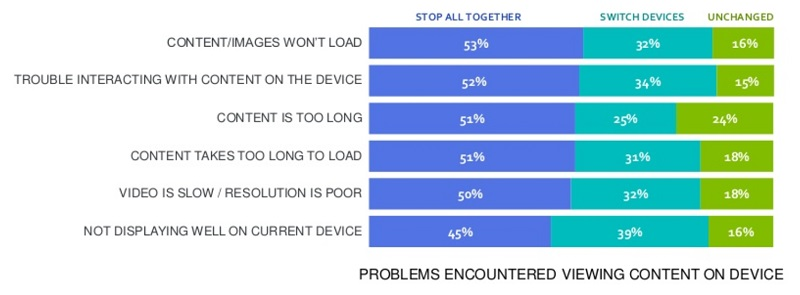 51% of visitors close a website because the content or images take too long to load