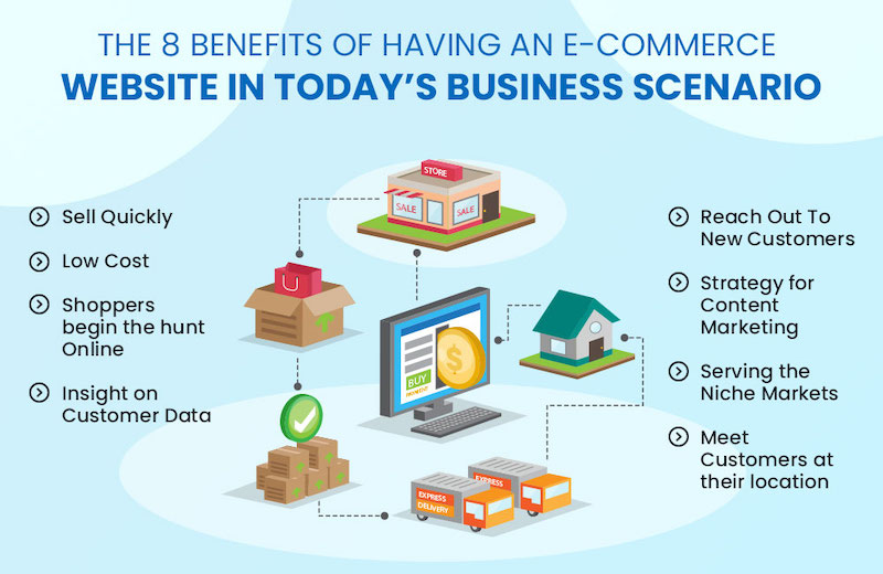 8 Benefits of Having an eCommerce