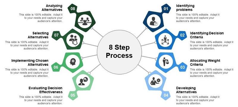8 Step Decision-Making Process