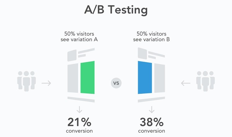 A/B Testing example for conversion rates