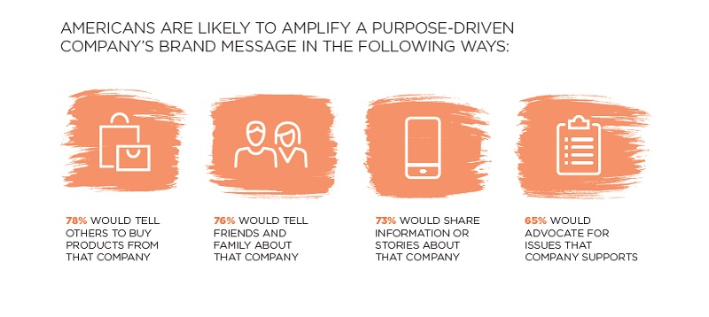Americans are likely to amplify a purpose-driven company'S brand message