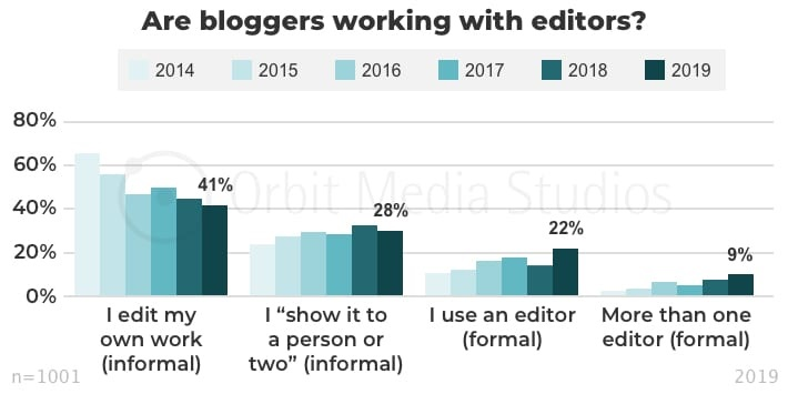 Are bloggers working with editors