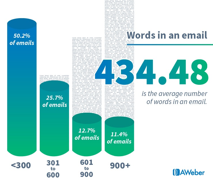 Average number of words in an email