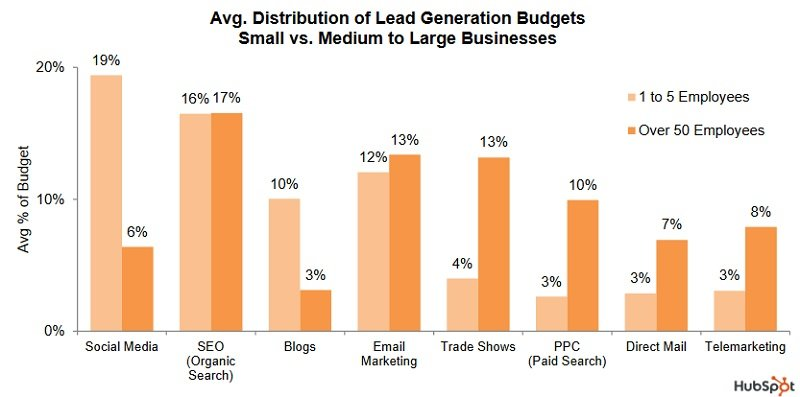 Avg. distribution of lead generation budgets small vs. medium to large business