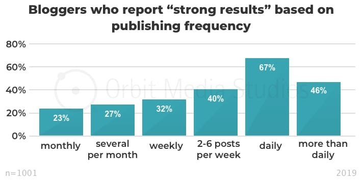 Bloggers who report strong results based on publishing frequency