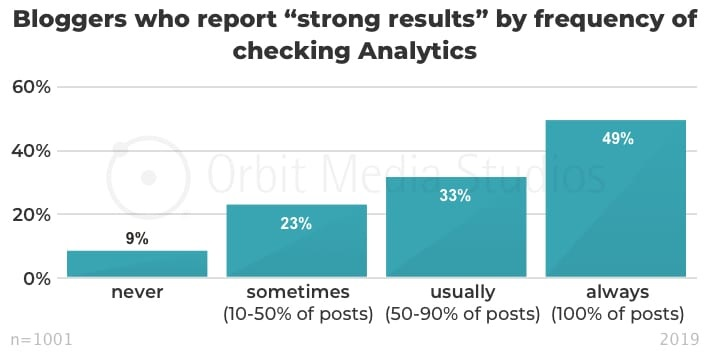 Bloggers who report strong results by frequency of checking analytics