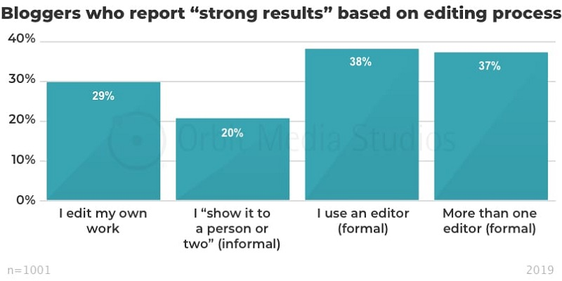 Bloggers who report strong results based on editing process
