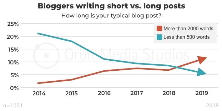 Bloggers writing short vs. long posts