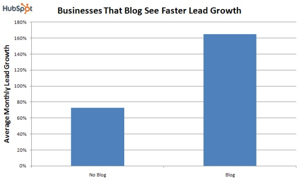 Business that blog see faster lead growth