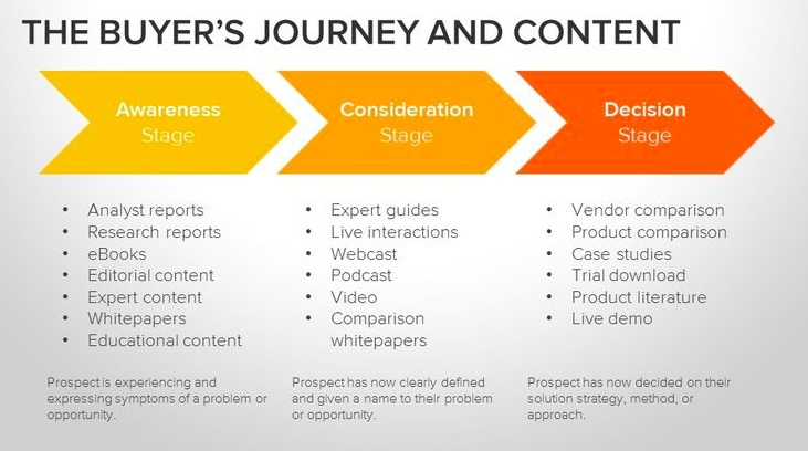 Buyer's journey and content