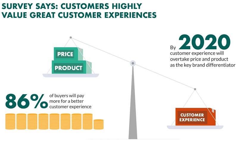 CUstomers highly value great customer experiences