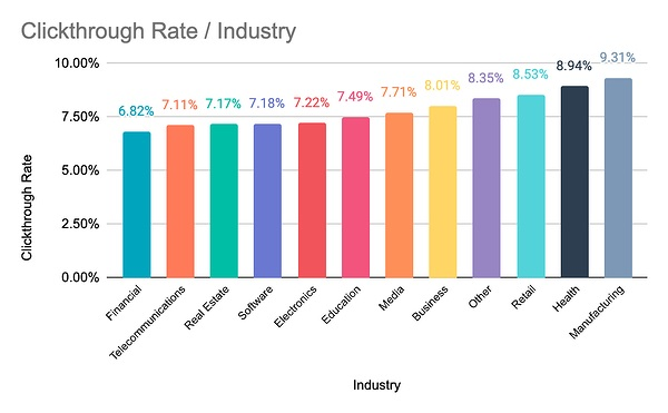 Email Clickthrough rate by industry