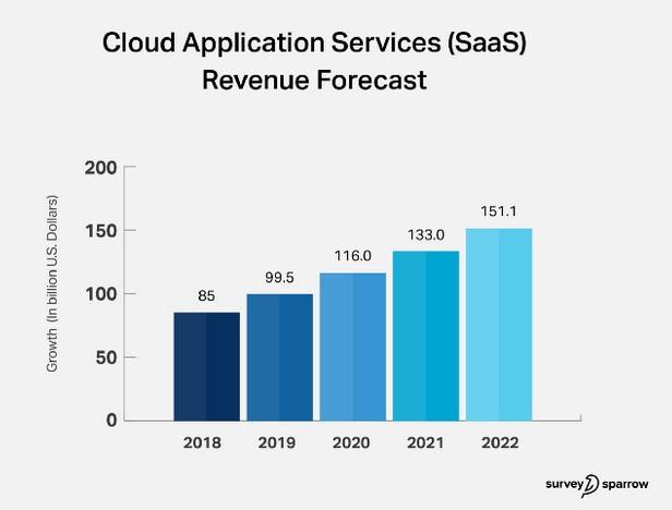 Cloud Application Services SaaS - Revenue Forecast