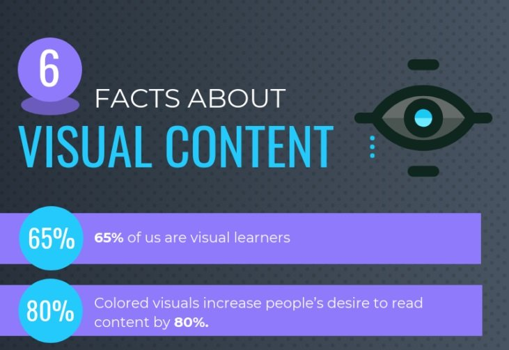 Colored visuals increase people'S desire to read content by 80%