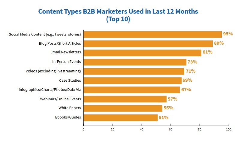 Content types B2B marketers used in last 12 months