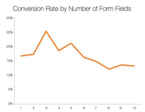 Email Signup Conversion Rate by Number of Form Fields