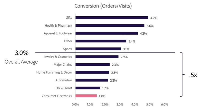 ecommerce conversion rate benchmarks by retail sector