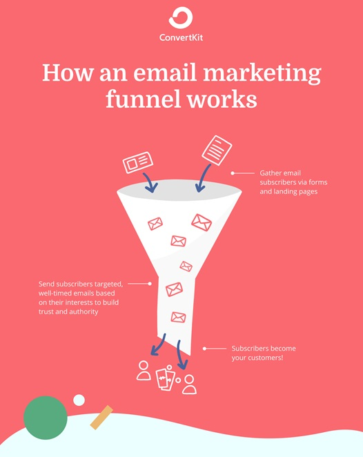 Convertkit - How an email marketing funnel works