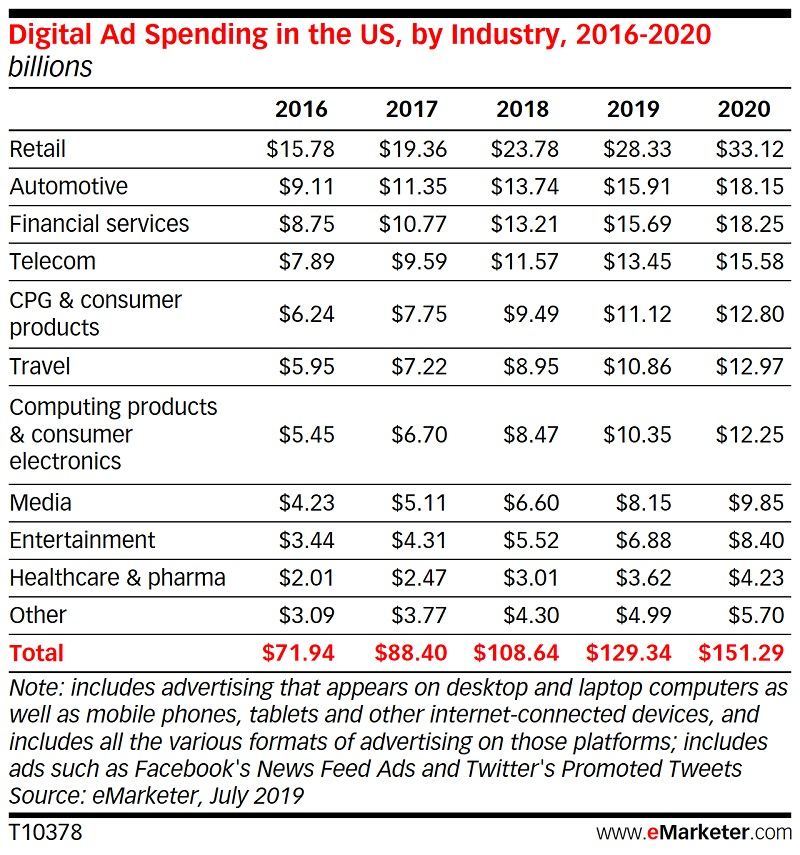 Digital Ad Spending in the US by industry 2016-2020