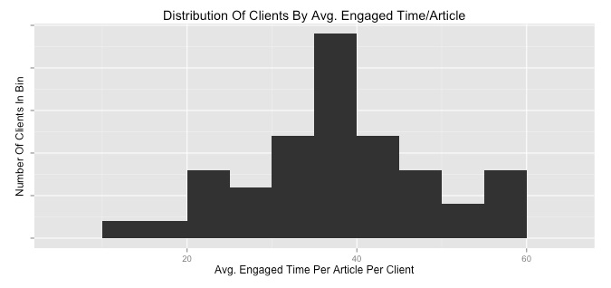 Distribution of Clients by Avr. Engage time per article