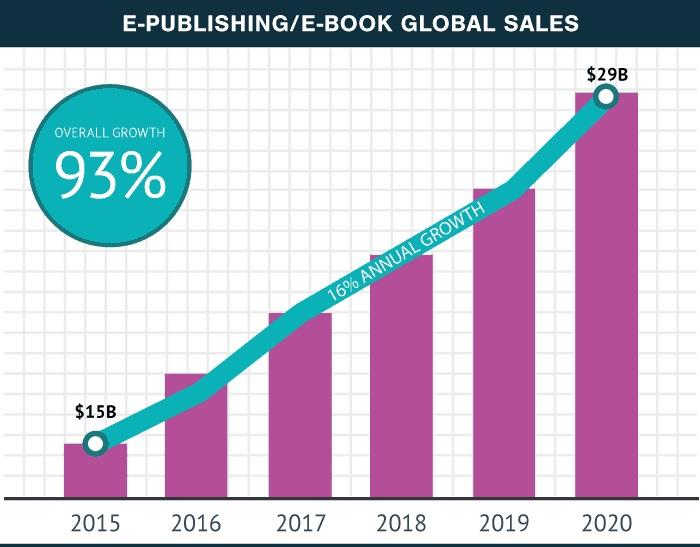 E-publishing/e-book global sales