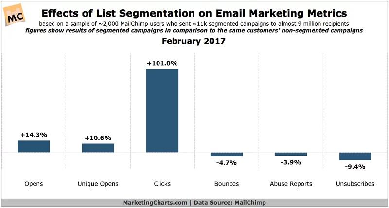 Effects of List Segmentation on Email Marketing Metrics