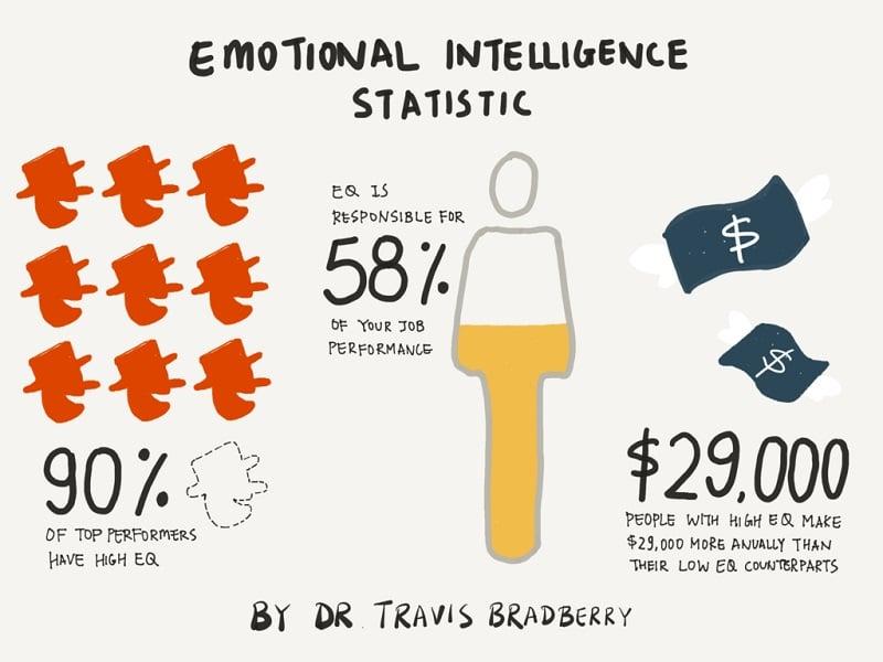 Emotional Intelligence Statistic