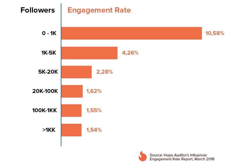 Engagement Rate - Followers on Instagram