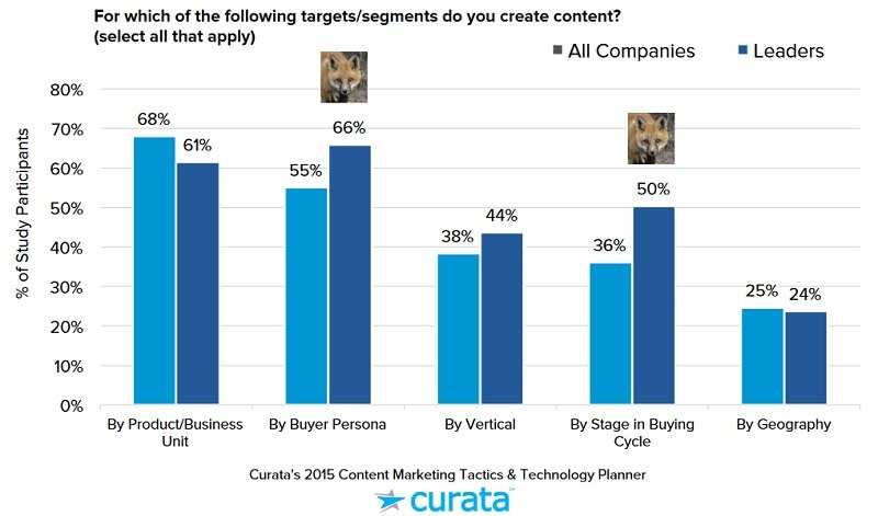 For which of the following targets-segments do you create content