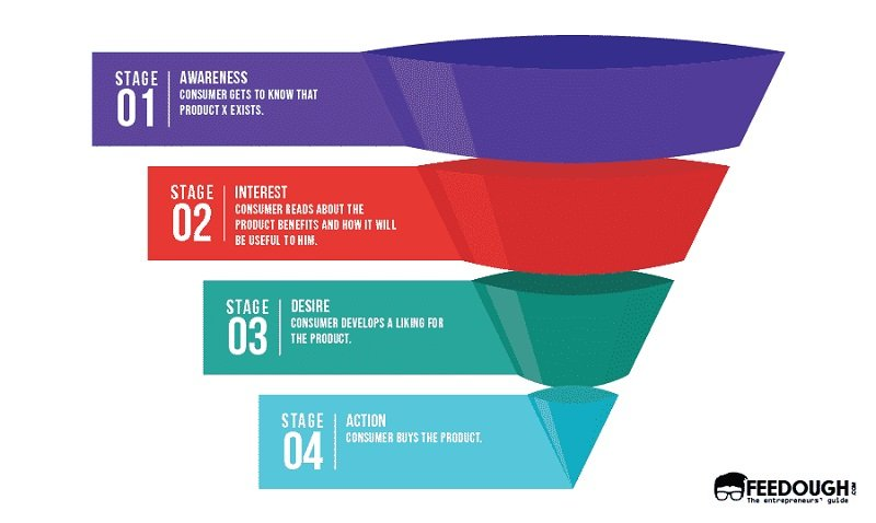 Four stages of consumer journey AIDA