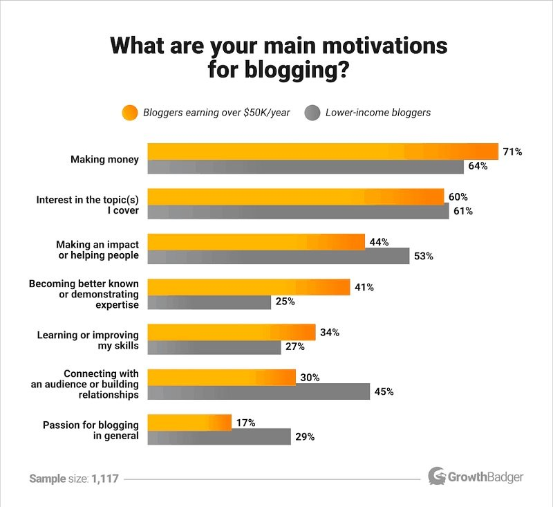 GrowthBadger - What are your main motivations for blogging