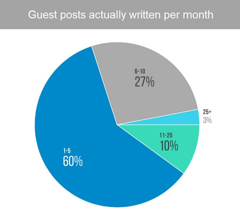 Guest posts actually written per month